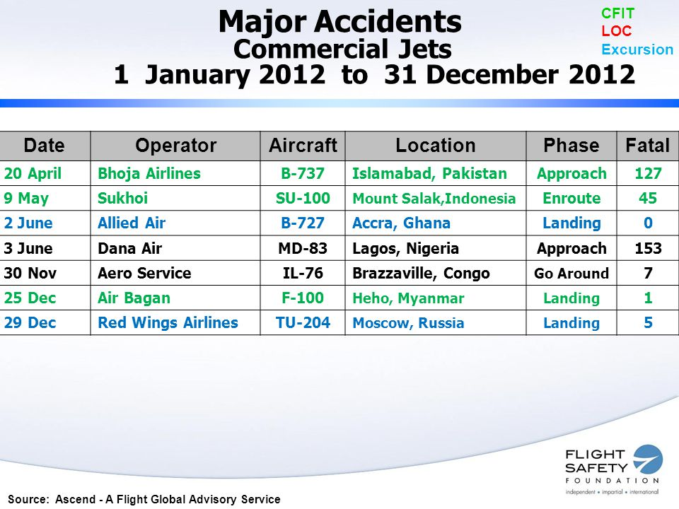 Major Accidents Commercial Jets 1 January 2012 to 31 December 2012 CFIT LOC Excursion DateOperatorAircraftLocationPhaseFatal 20 AprilBhoja AirlinesB-737Islamabad, PakistanApproach127 9 MaySukhoiSU-100 Mount Salak,Indonesia Enroute45 2 JuneAllied AirB-727Accra, GhanaLanding0 3 JuneDana AirMD-83Lagos, NigeriaApproach153 30 NovAero ServiceIL-76Brazzaville, Congo Go Around 7 25 DecAir BaganF-100 Heho, MyanmarLanding 1 29 DecRed Wings AirlinesTU-204 Moscow, RussiaLanding 5 Source: Ascend - A Flight Global Advisory Service