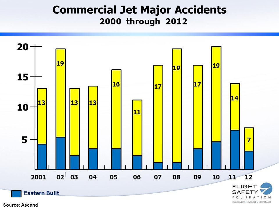 Commercial Jet Major Accidents 2000 through 2012 20 15 10 5 200102030405060708091011 13 19 13 16 11 17 19 17 19 14 12 Eastern Built 7 Source: Ascend