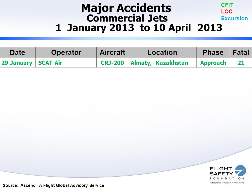 Major Accidents Commercial Jets 1 January 2013 to 10 April 2013 CFIT LOC Excursion DateOperatorAircraftLocationPhaseFatal 29 JanuarySCAT AirCRJ-200Almaty, KazakhstanApproach21 Source: Ascend - A Flight Global Advisory Service
