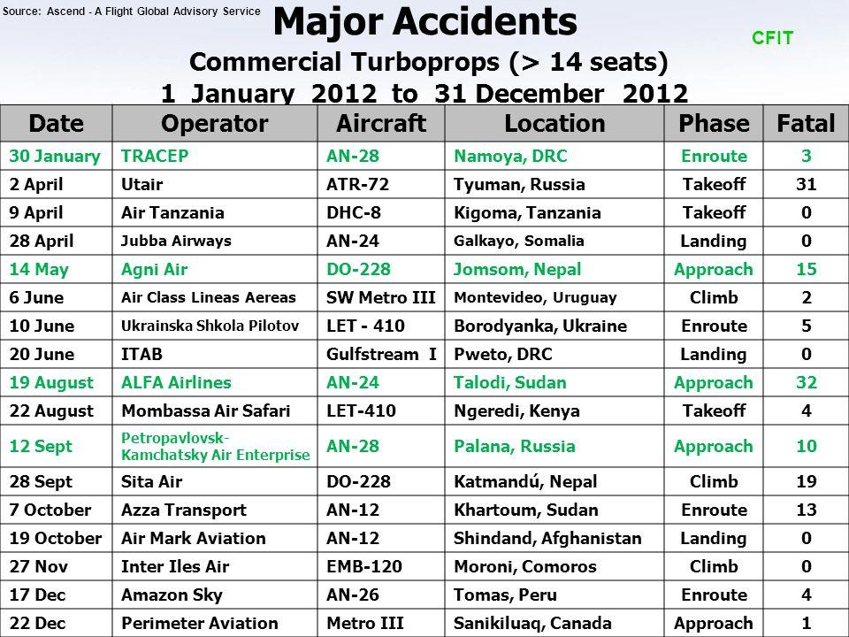 Major Accidents Commercial Turboprops (> 14 seats) 1 January 2012 to 31 December 2012 CFIT DateOperatorAircraftLocationPhaseFatal 30 JanuaryTRACEPAN-28Namoya, DRCEnroute3 2 AprilUtairATR-72Tyuman, RussiaTakeoff31 9 AprilAir TanzaniaDHC-8Kigoma, TanzaniaTakeoff0 28 April Jubba Airways AN-24 Galkayo, Somalia Landing0 14 MayAgni AirDO-228Jomsom, NepalApproach15 6 June Air Class Lineas Aereas SW Metro III Montevideo, Uruguay Climb2 10 June Ukrainska Shkola Pilotov LET - 410Borodyanka, UkraineEnroute5 20 JuneITABGulfstream IPweto, DRCLanding0 19 AugustALFA AirlinesAN-24Talodi, SudanApproach32 22 AugustMombassa Air SafariLET-410Ngeredi, KenyaTakeoff4 12 Sept Petropavlovsk- Kamchatsky Air Enterprise AN-28Palana, RussiaApproach10 28 SeptSita AirDO-228Katmandú, NepalClimb19 7 OctoberAzza TransportAN-12Khartoum, SudanEnroute13 19 OctoberAir Mark AviationAN-12Shindand, AfghanistanLanding0 27 NovInter Iles AirEMB-120Moroni, ComorosClimb0 17 DecAmazon SkyAN-26Tomas, PeruEnroute4 22 DecPerimeter AviationMetro IIISanikiluaq, CanadaApproach1 Source: Ascend - A Flight Global Advisory Service