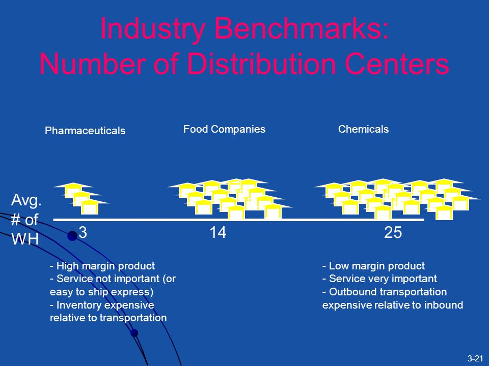 3-21 Industry Benchmarks: Number of Distribution Centers Avg.