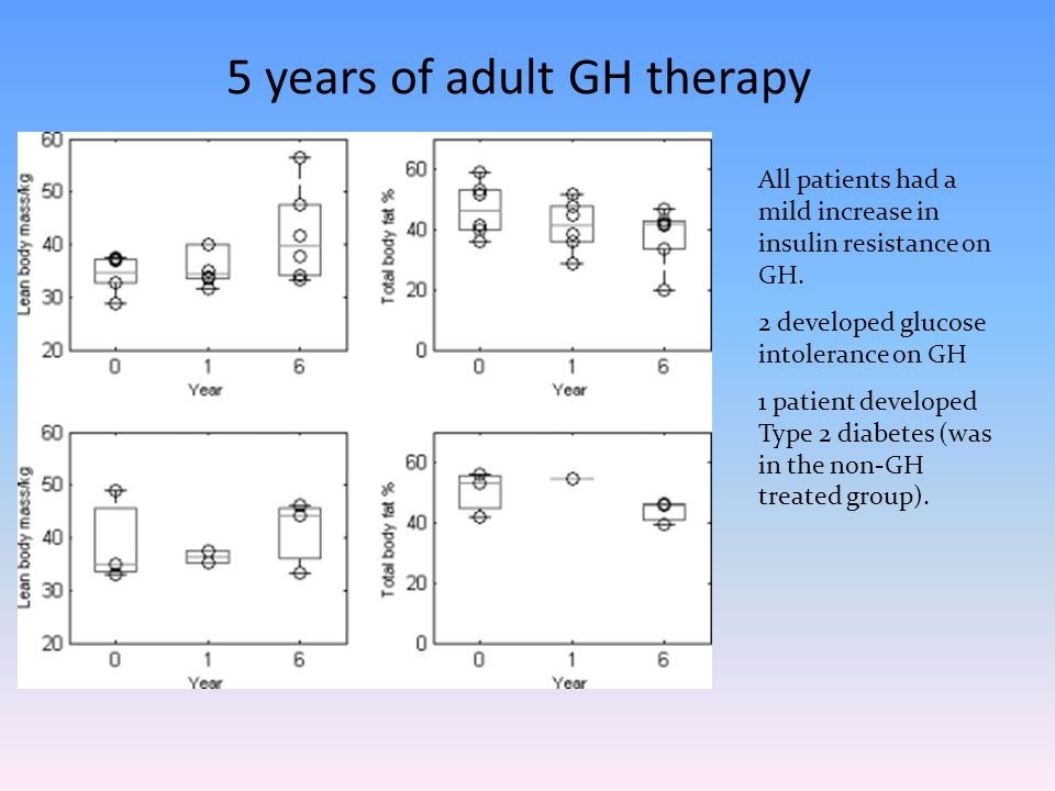 5 years of adult GH therapy All patients had a mild increase in insulin resistance on GH.