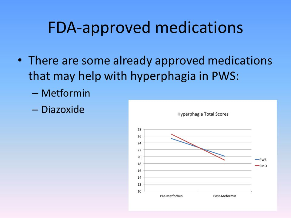 FDA-approved medications There are some already approved medications that may help with hyperphagia in PWS: – Metformin – Diazoxide