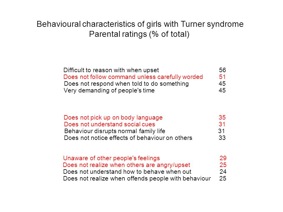 Behavioural characteristics of girls with Turner syndrome Parental ratings (% of total)