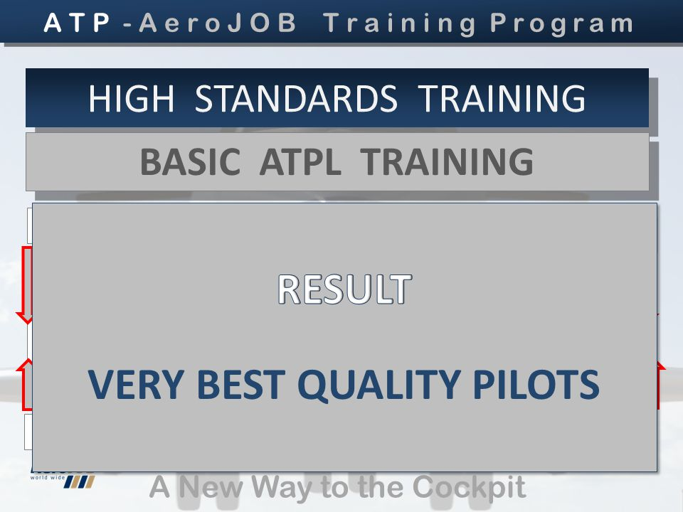 ATP - ADDITIONAL TESTING + PROGRESS CHECKING A New Way to the Cockpit HIGH STANDARDS TRAINING BASIC ATPL TRAINING BASIC ATPL TRAINING PPL PIC CC PIC CC NIGHT IR MEP CPL PIC ATP - ADDITIONAL GROUND LESSONS A T P - A e r o J O B T r a i n i n g Program