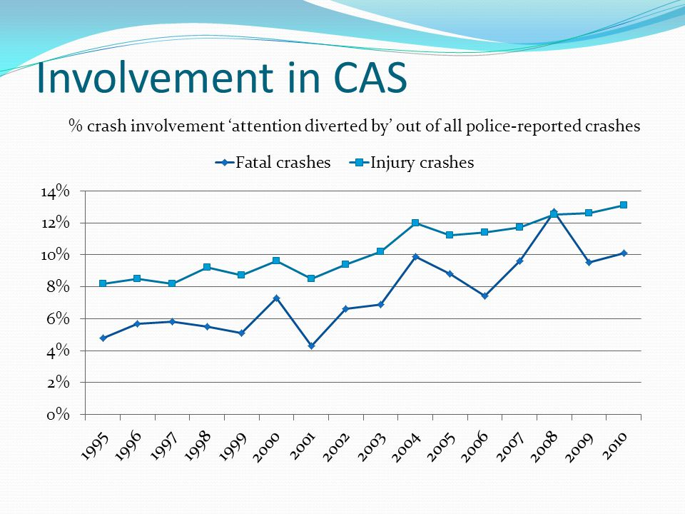 Involvement in CAS % crash involvement 'attention diverted by' out of all police-reported crashes