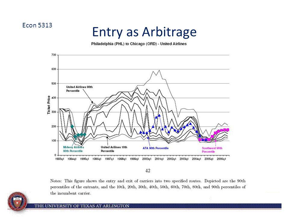 Entry as Arbitrage Econ 5313