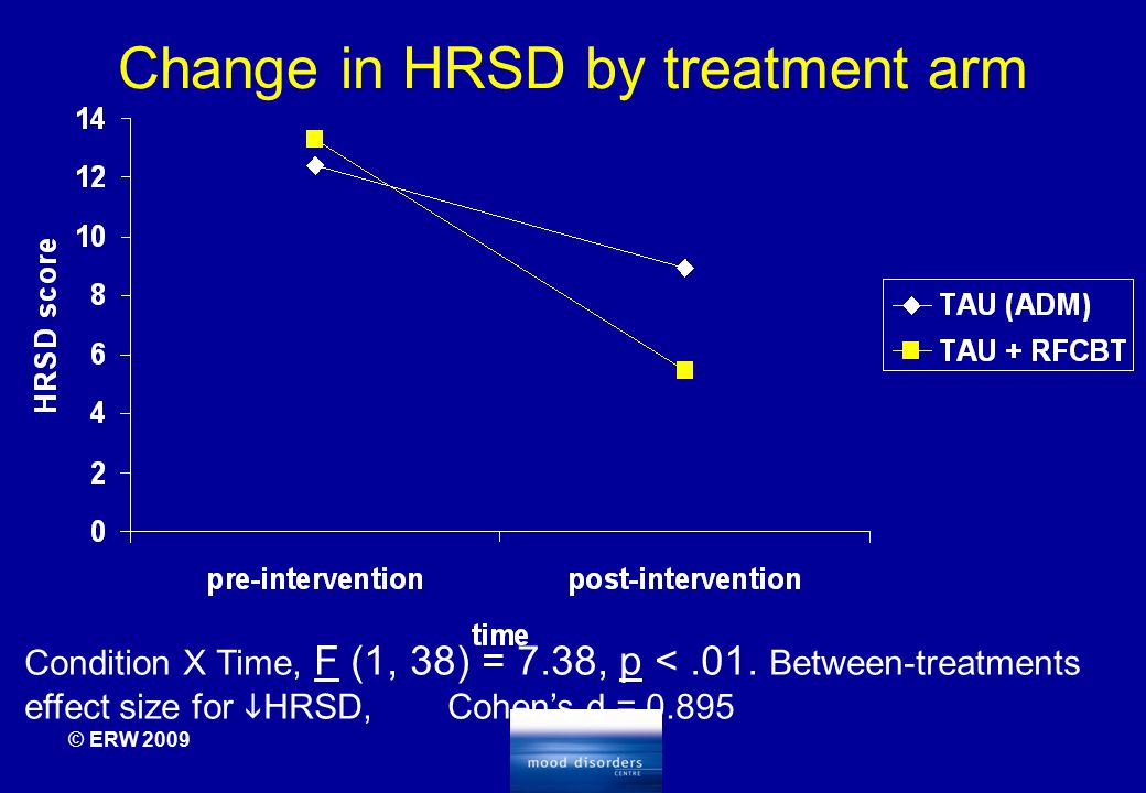 © ERW 2009 Change in HRSD by treatment arm Condition X Time, F (1, 38) = 7.38, p <.01. Between-treatments effect size for  HRSD, Cohen's d = 0.895