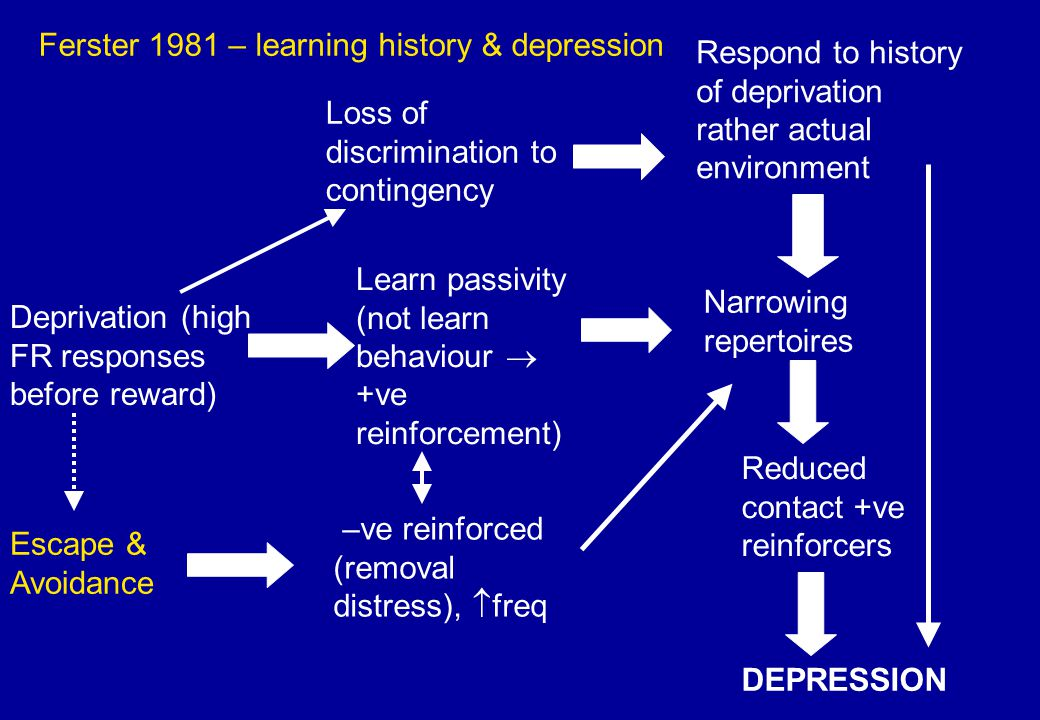 Deprivation (high FR responses before reward) –ve reinforced (removal distress),  freq Loss of discrimination to contingency Learn passivity (not lea