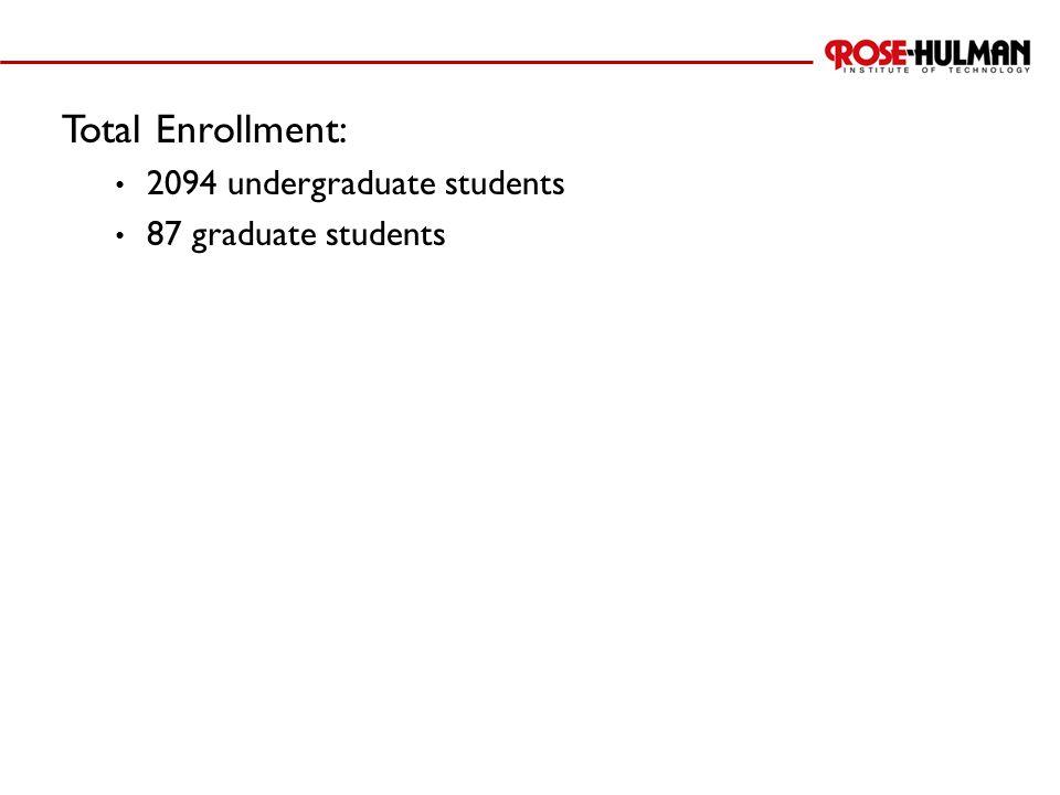Total Enrollment: 2094 undergraduate students 87 graduate students