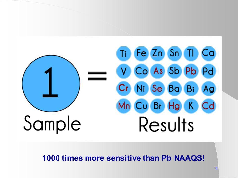 8 1000 times more sensitive than Pb NAAQS!