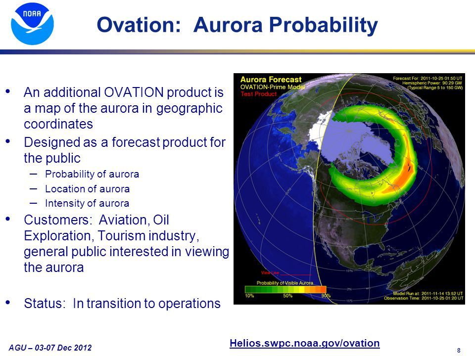 8 AGU – 03-07 Dec 2012 Ovation: Aurora Probability An additional OVATION product is a map of the aurora in geographic coordinates Designed as a forecast product for the public – Probability of aurora – Location of aurora – Intensity of aurora Customers: Aviation, Oil Exploration, Tourism industry, general public interested in viewing the aurora Status: In transition to operations Helios.swpc.noaa.gov/ovation