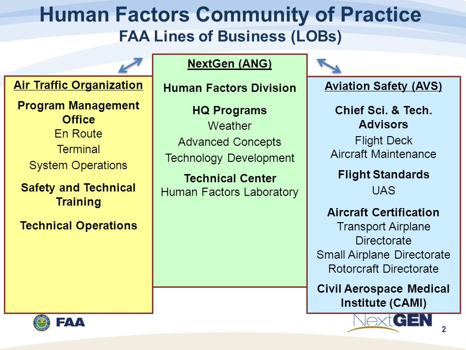 2 Human Factors Community of Practice FAA Lines of Business (LOBs) NextGen (ANG) Human Factors Division HQ Programs Weather Advanced Concepts Technology Development Technical Center Human Factors Laboratory Air Traffic Organization Program Management Office En Route Terminal System Operations Safety and Technical Training Technical Operations Aviation Safety (AVS) Chief Sci.