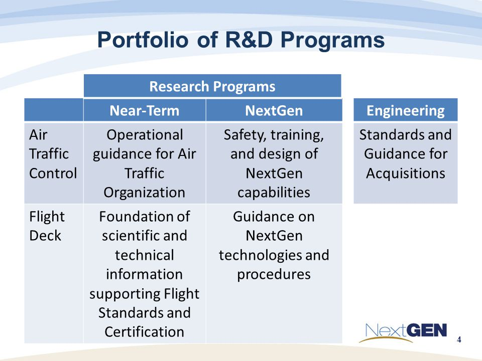 4 Portfolio of R&D Programs Near-TermNextGenEngineering Air Traffic Control Operational guidance for Air Traffic Organization Safety, training, and design of NextGen capabilities Standards and Guidance for Acquisitions Flight Deck Foundation of scientific and technical information supporting Flight Standards and Certification Guidance on NextGen technologies and procedures Research Programs