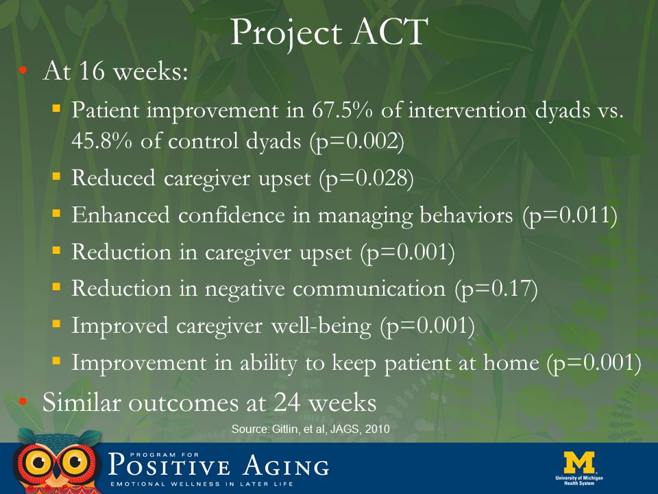 Project ACT Source: Gitlin, et al, JAGS, 2010 At 16 weeks:  Patient improvement in 67.5% of intervention dyads vs. 45.8% of control dyads (p=0.002) 