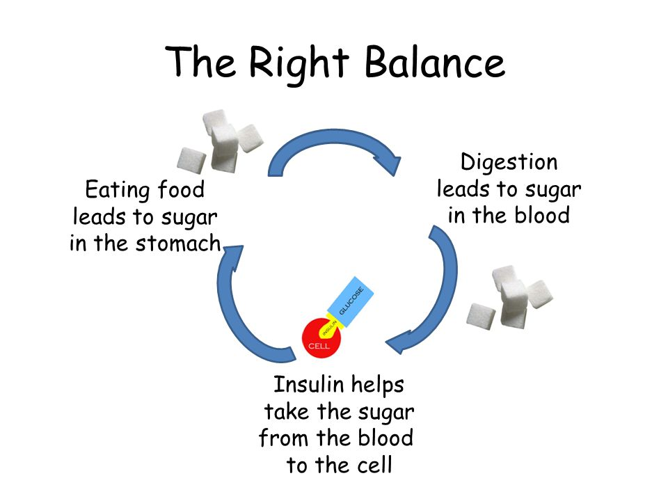 The Upset Balance Eating food leads to sugar in the stomach Digestion leads to sugar in the blood NO insulin to take the sugar from the blood to the cell *Sugar is lost in urine and builds up in blood *No sugar for cells *Body cells starve *Wastes build up