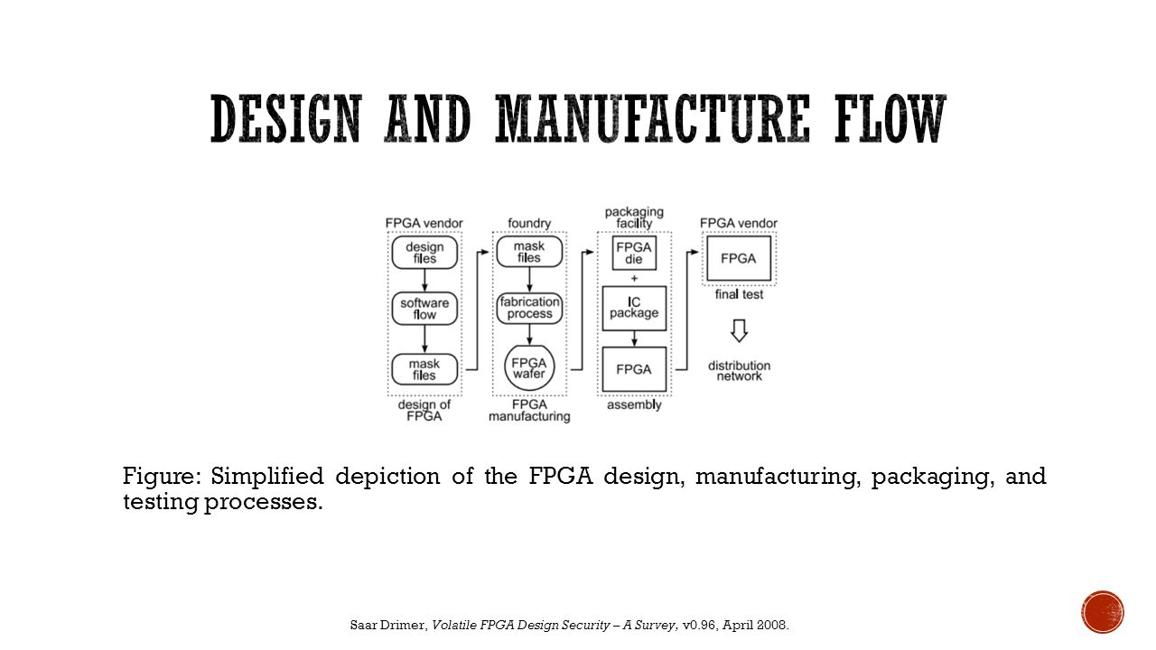 Figure: Development, manufacturing, and distribution of an FPGA-based system.