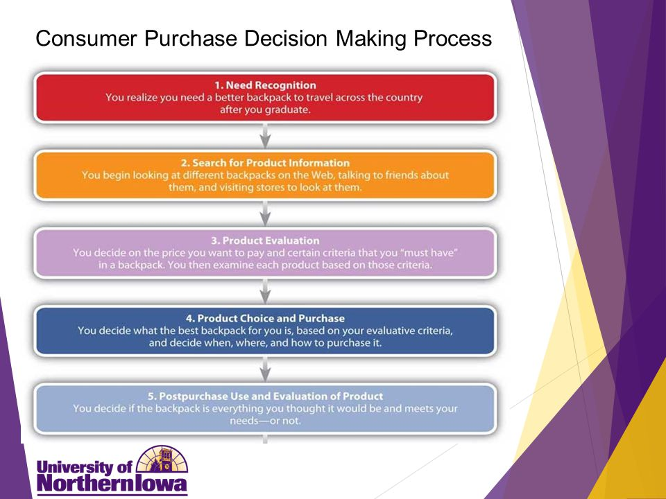 Consumer Purchase Decision Making Process