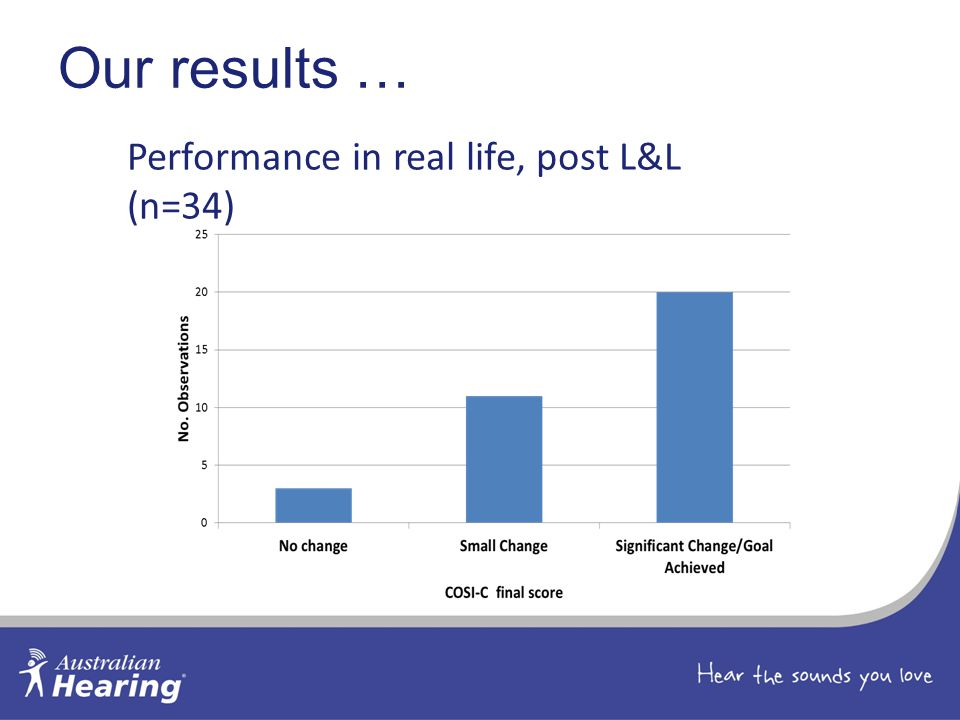 Performance in real life, post L&L (n=34)