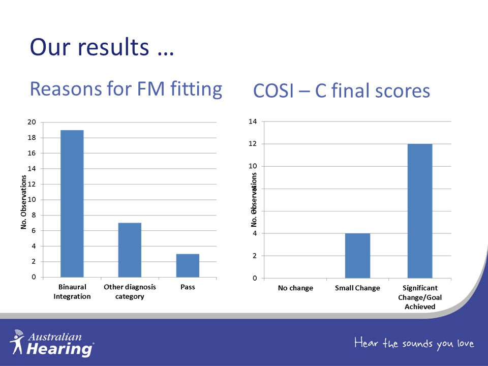 Our results … Reasons for FM fitting COSI – C final scores