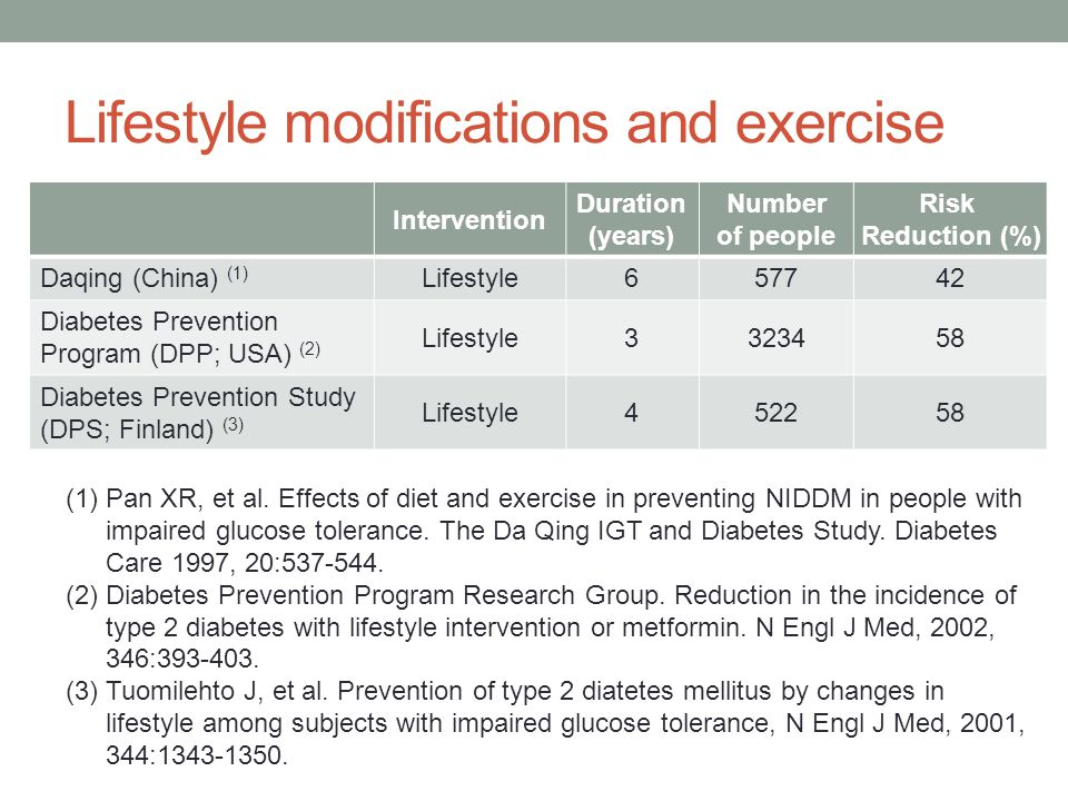 Lifestyle modifications and exercise Intervention Duration (years) Number of people Risk Reduction (%) Daqing (China) (1) Lifestyle657742 Diabetes Prevention Program (DPP; USA) (2) Lifestyle3323458 Diabetes Prevention Study (DPS; Finland) (3) Lifestyle452258 (1)Pan XR, et al.