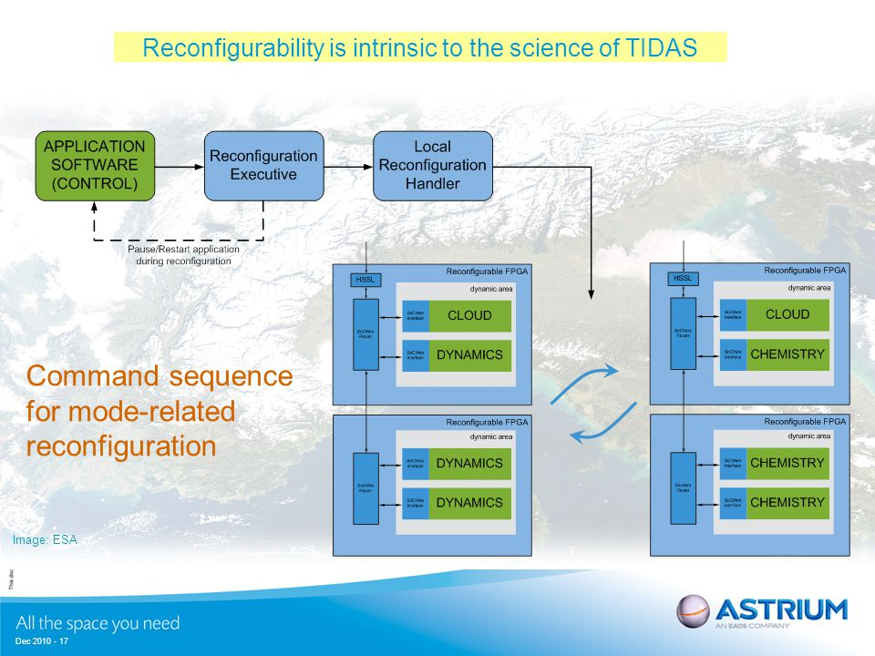 Dec 2010 - 17 Image: ESA Command sequence for mode-related reconfiguration Reconfigurability is intrinsic to the science of TIDAS