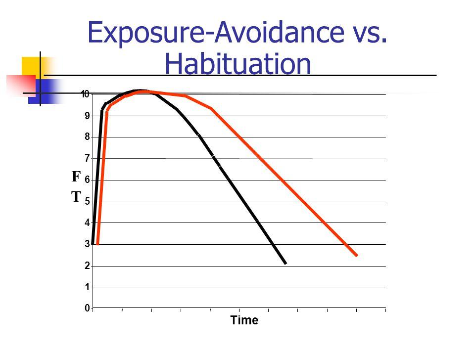 0 1 2 3 4 5 6 7 8 9 10 Time F T Exposure-Avoidance vs. Habituation