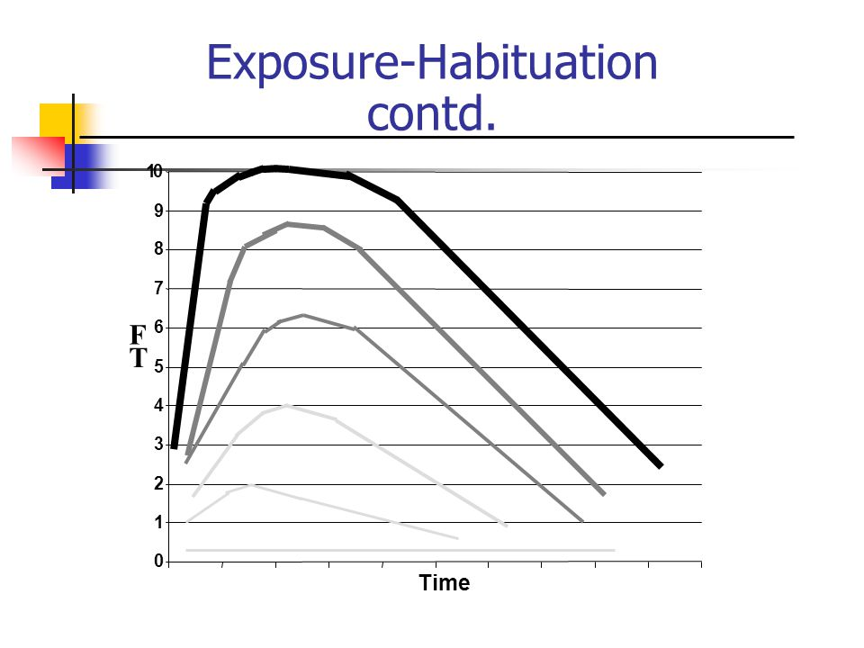 0 1 2 3 4 5 6 7 8 9 10 Time F T Exposure-Habituation contd.