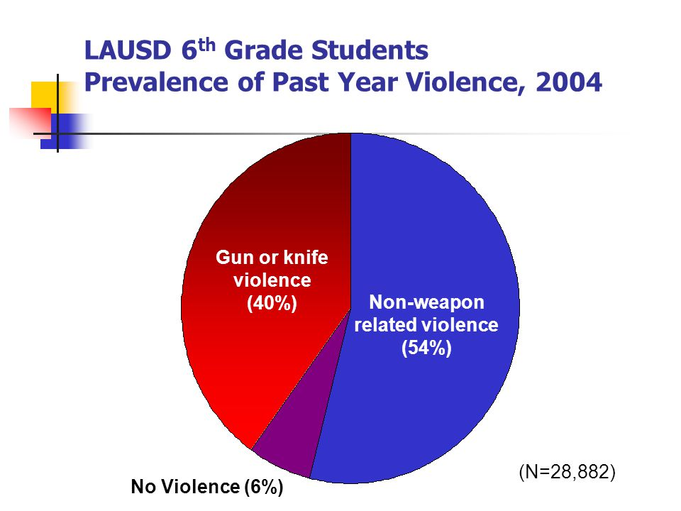 LAUSD 6 th Grade Students Prevalence of Past Year Violence, 2004 (N=28,882) No Violence (6%) Non-weapon related violence (54%) Gun or knife violence (