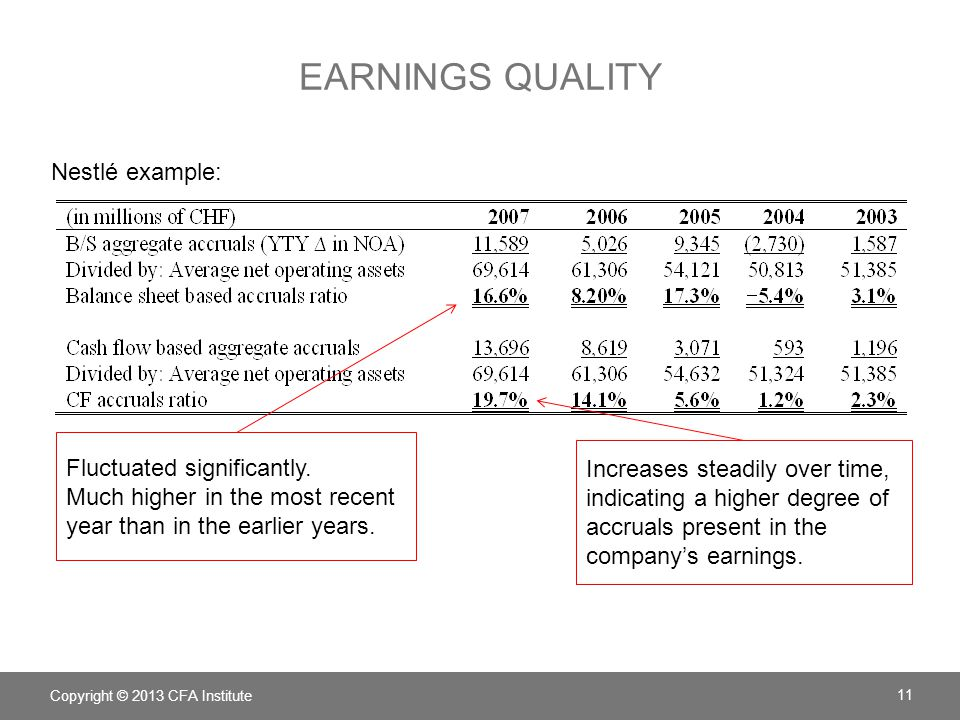 EARNINGS QUALITY Nestlé example: Copyright © 2013 CFA Institute 11 Fluctuated significantly.
