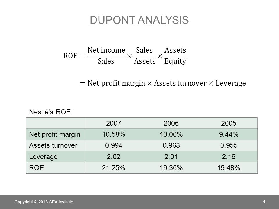 DUPONT ANALYSIS Nestlé's ROE: 200720062005 Net profit margin10.58%10.00%9.44% Assets turnover0.9940.9630.955 Leverage2.022.012.16 ROE21.25%19.36%19.48% Copyright © 2013 CFA Institute 4