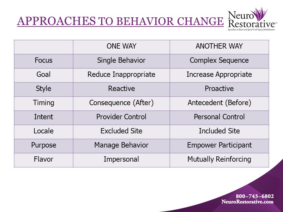 APPROACHES TO BEHAVIOR CHANGE ONE WAYANOTHER WAY FocusSingle BehaviorComplex Sequence GoalReduce InappropriateIncrease Appropriate StyleReactiveProactive TimingConsequence (After)Antecedent (Before) IntentProvider ControlPersonal Control LocaleExcluded SiteIncluded Site PurposeManage BehaviorEmpower Participant FlavorImpersonalMutually Reinforcing