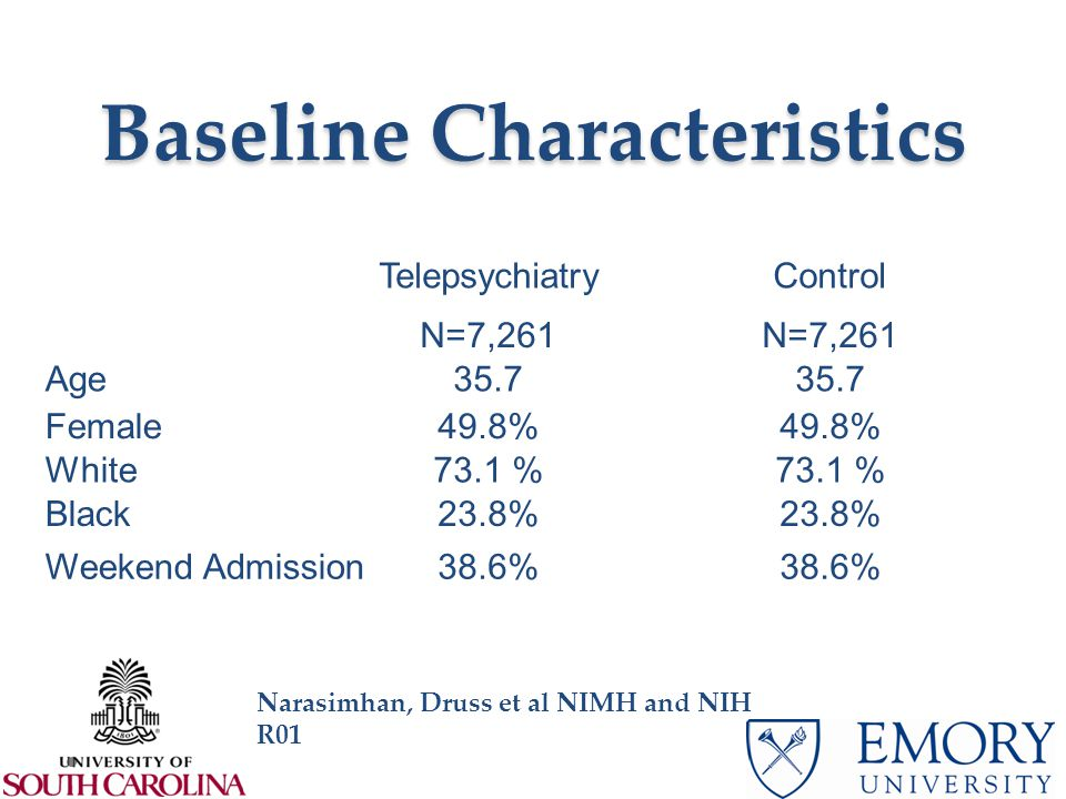 Baseline Characteristics TelepsychiatryControl N=7,261 Age35.7 Female49.8% White73.1 % Black23.8% Weekend Admission38.6% Narasimhan, Druss et al NIMH and NIH R01