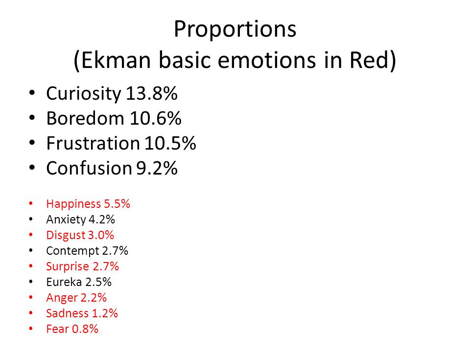 Proportions (Ekman basic emotions in Red) Curiosity 13.8% Boredom 10.6% Frustration 10.5% Confusion 9.2% Happiness 5.5% Anxiety 4.2% Disgust 3.0% Contempt 2.7% Surprise 2.7% Eureka 2.5% Anger 2.2% Sadness 1.2% Fear 0.8%