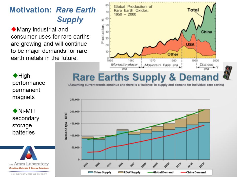 Motivation: Rare Earth Supply  Many industrial and consumer uses for rare earths are growing and will continue to be major demands for rare earth metals in the future.