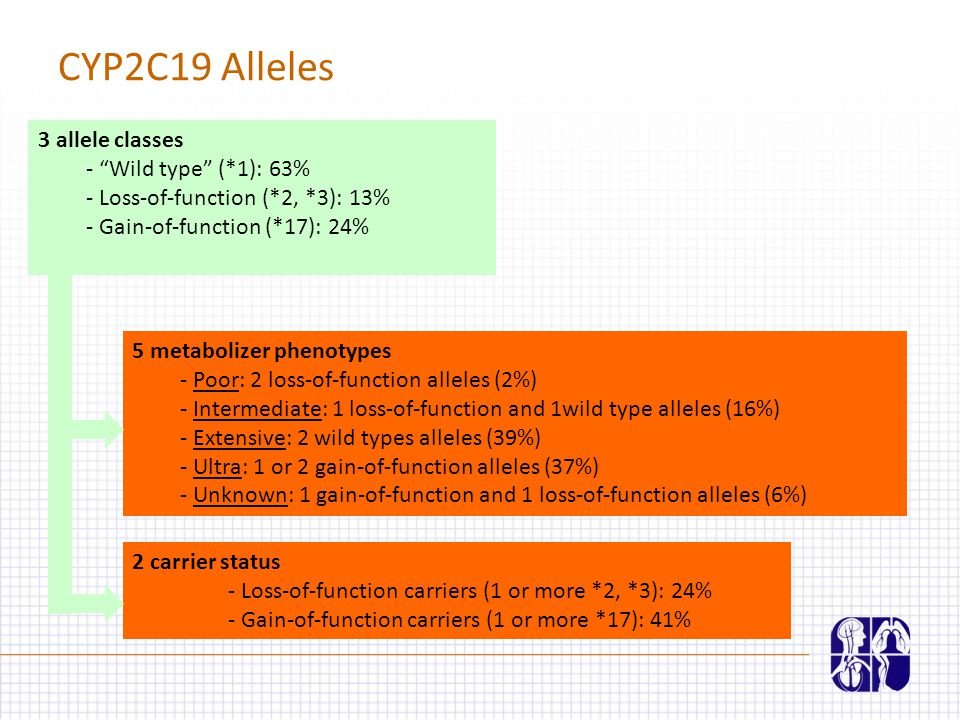 CYP2C19 Alleles 3 allele classes - Wild type (*1): 63% - Loss-of-function (*2, *3): 13% - Gain-of-function (*17): 24% 5 metabolizer phenotypes - Poor: 2 loss-of-function alleles (2%) - Intermediate: 1 loss-of-function and 1wild type alleles (16%) - Extensive: 2 wild types alleles (39%) - Ultra: 1 or 2 gain-of-function alleles (37%) - Unknown: 1 gain-of-function and 1 loss-of-function alleles (6%) 2 carrier status - Loss-of-function carriers (1 or more *2, *3): 24% - Gain-of-function carriers (1 or more *17): 41%