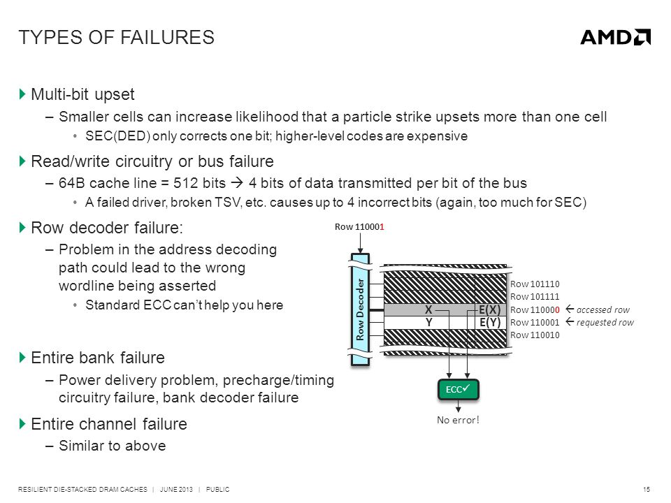 15RESILIENT DIE-STACKED DRAM CACHES | JUNE 2013 | PUBLIC TYPES OF FAILURES  Multi-bit upset –Smaller cells can increase likelihood that a particle strike upsets more than one cell SEC(DED) only corrects one bit; higher-level codes are expensive  Read/write circuitry or bus failure –64B cache line = 512 bits  4 bits of data transmitted per bit of the bus A failed driver, broken TSV, etc.