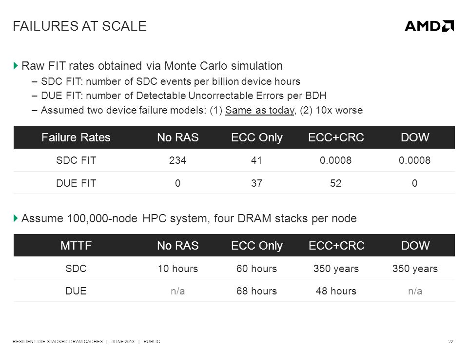 22RESILIENT DIE-STACKED DRAM CACHES | JUNE 2013 | PUBLIC FAILURES AT SCALE  Raw FIT rates obtained via Monte Carlo simulation –SDC FIT: number of SDC events per billion device hours –DUE FIT: number of Detectable Uncorrectable Errors per BDH –Assumed two device failure models: (1) Same as today, (2) 10x worse Failure RatesNo RASECC OnlyECC+CRCDOW SDC FIT234410.0008 DUE FIT037520  Assume 100,000-node HPC system, four DRAM stacks per node MTTFNo RASECC OnlyECC+CRCDOW SDC10 hours60 hours350 years DUEn/a68 hours48 hoursn/a