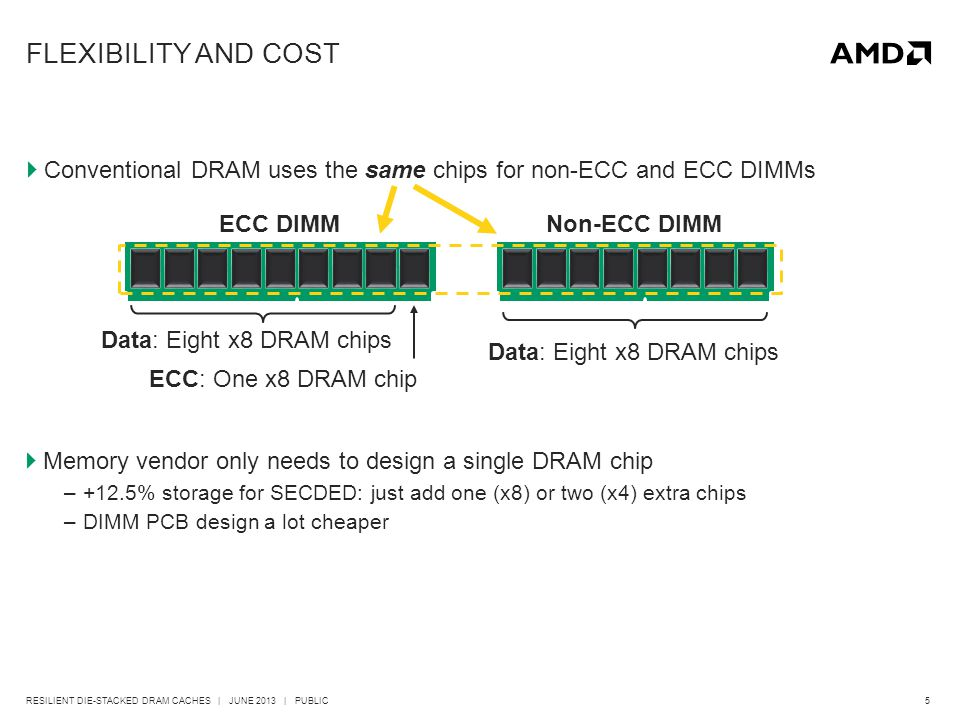 5RESILIENT DIE-STACKED DRAM CACHES | JUNE 2013 | PUBLIC FLEXIBILITY AND COST  Conventional DRAM uses the same chips for non-ECC and ECC DIMMs Data: Eight x8 DRAM chips ECC: One x8 DRAM chip Data: Eight x8 DRAM chips ECC DIMMNon-ECC DIMM  Memory vendor only needs to design a single DRAM chip –+12.5% storage for SECDED: just add one (x8) or two (x4) extra chips –DIMM PCB design a lot cheaper