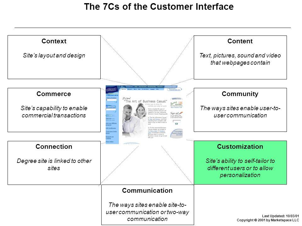 Last Updated: 10/03/01 Copyright  2001 by Marketspace LLC The 7Cs of the Customer Interface Context Site's layout and design Commerce Site's capability to enable commercial transactions Connection Degree site is linked to other sites Communication The ways sites enable site-to- user communication or two-way communication Customization Site's ability to self-tailor to different users or to allow personalization Community The ways sites enable user-to- user communication Content Text, pictures, sound and video that webpages contain