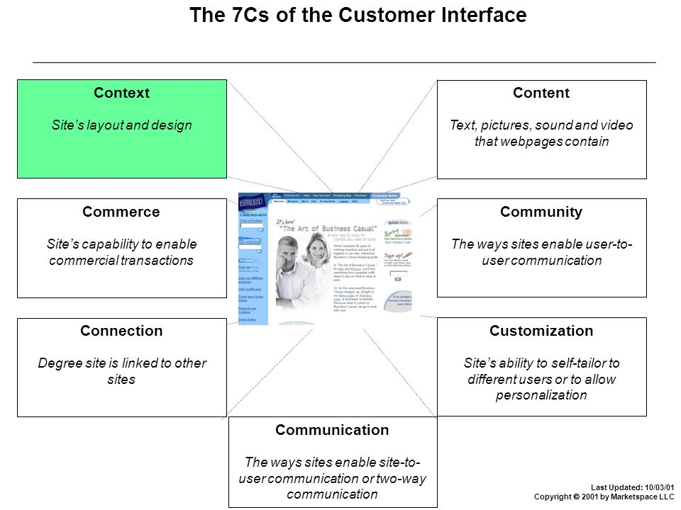 Last Updated: 10/03/01 Copyright  2001 by Marketspace LLC The 7Cs of the Customer Interface Context Site's layout and design Commerce Site's capability to enable commercial transactions Connection Degree site is linked to other sites Communication The ways sites enable site-to- user communication or two-way communication Customization Site's ability to self-tailor to different users or to allow personalization Community The ways sites enable user-to- user communication Content Text, pictures, sound and video that webpages contain
