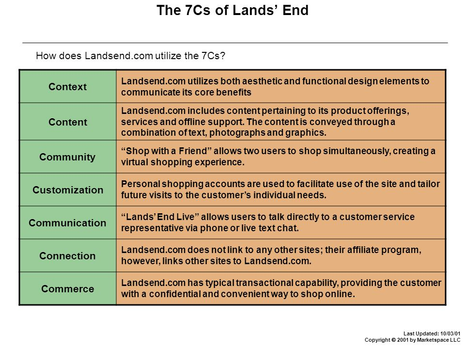 Last Updated: 10/03/01 Copyright  2001 by Marketspace LLC The 7Cs of Lands' End Context Landsend.com utilizes both aesthetic and functional design elements to communicate its core benefits Content Landsend.com includes content pertaining to its product offerings, services and offline support.