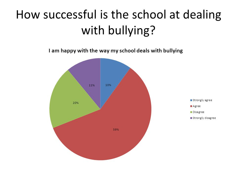 How successful is the school at dealing with bullying