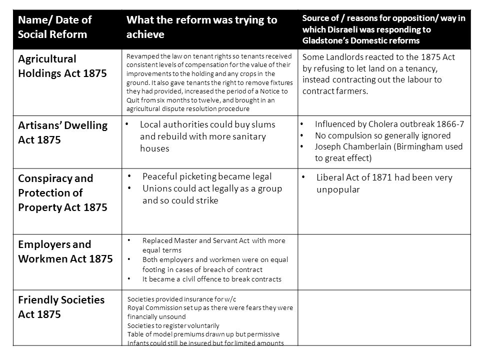 Name/ Date of Social Reform What the reform was trying to achieve Source of / reasons for opposition/ way in which Disraeli was responding to Gladstone's Domestic reforms Public Health Act 1875 Rivers Pollution Act 1875 Education Act 1876 Enclosures Act 1876 Merchant Shipping Act 1876 Local authorities to provide adequate drainage, water supply and sewage disposal Offensive items in streets to be removed Markets, street lighting and burial regulated Infections diseases notified Noxious substances not to be dumped in rivers Prosecution needed local government permission so rarely happened Based on Royal Commission Local School Attendance Committees made attendance compulsory Children under 10 not to be employed Children aged 10-14 could work part time if they had a certificate of attendance and academic attainment Unnecessary school boards could be dissolved Aim was to help Anglican schools in competition with rate-funded board schools Common land to be preserved for public use.