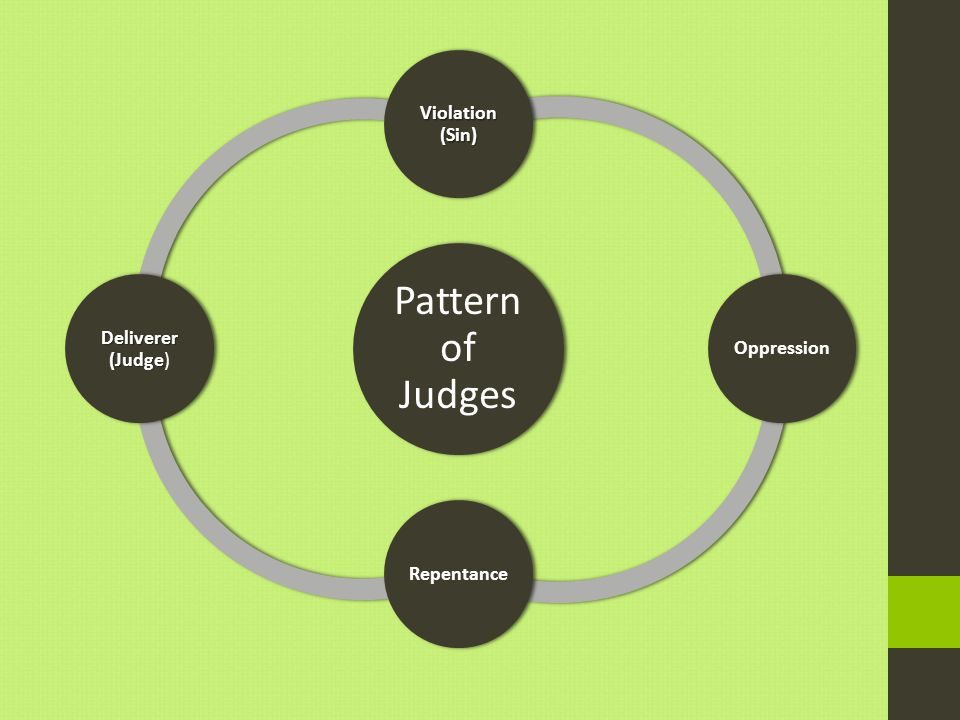 Pattern of Judges Violation (Sin) OppressionRepentance Deliverer (Judge Deliverer (Judge)