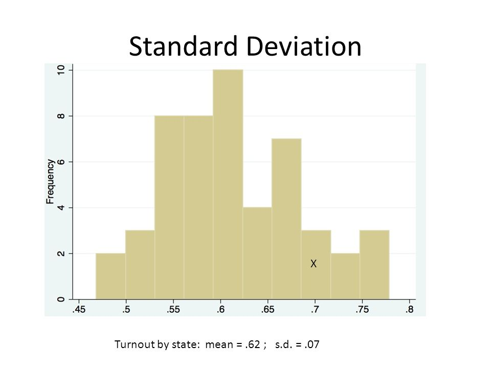 Standard Deviation Turnout by state: mean =.62 ; s.d. =.07 X