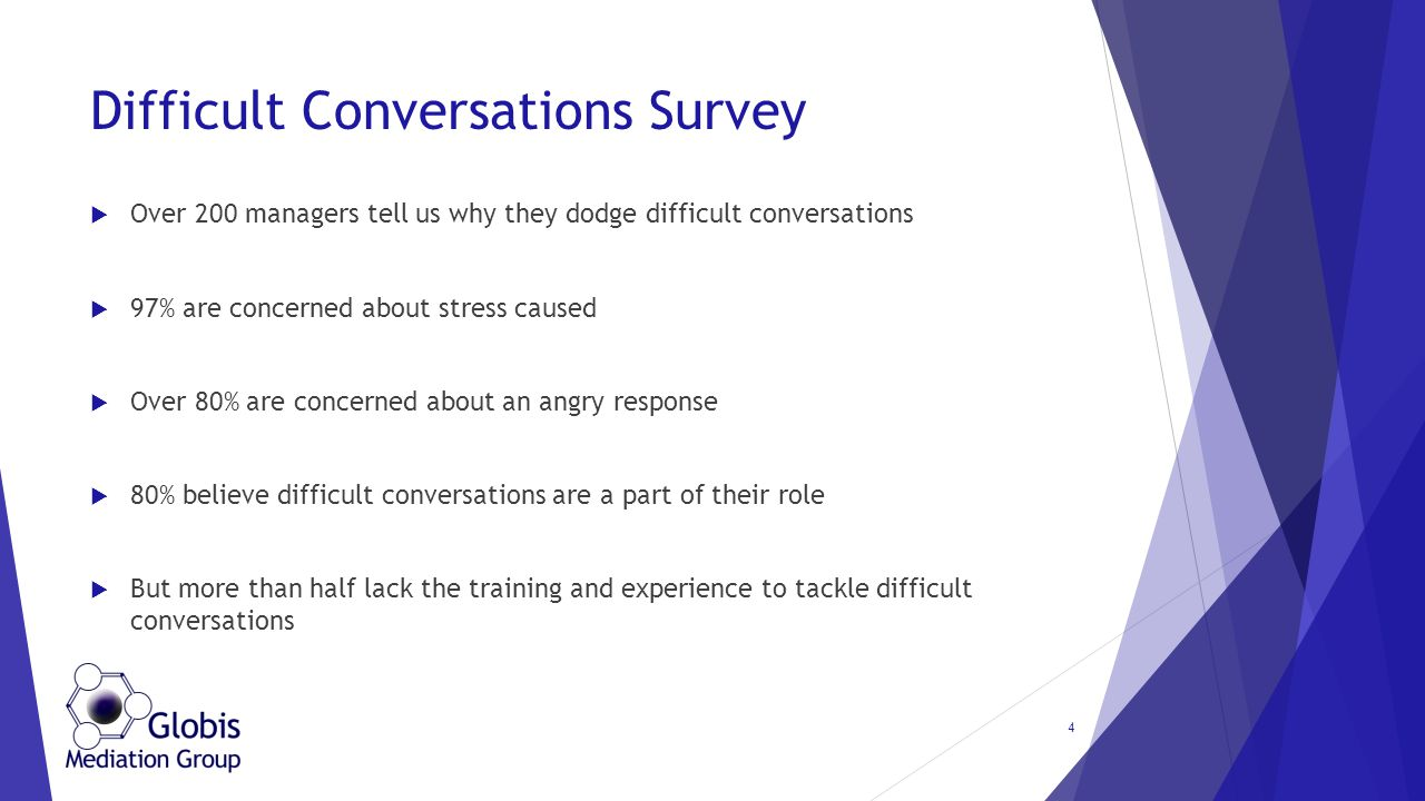 Difficult Conversations Survey  Over 200 managers tell us why they dodge difficult conversations  97% are concerned about stress caused  Over 80% are concerned about an angry response  80% believe difficult conversations are a part of their role  But more than half lack the training and experience to tackle difficult conversations 4