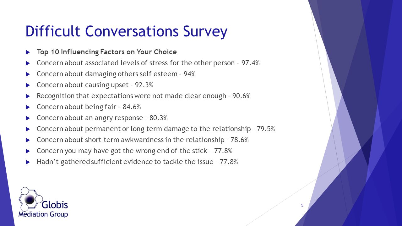 Difficult Conversations Survey  Top 10 Influencing Factors on Your Choice  Concern about associated levels of stress for the other person – 97.4% 