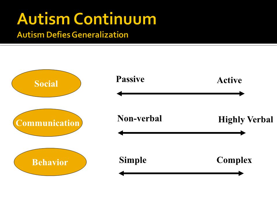 Communication Non-verbal Highly Verbal Behavior Simple Complex Social Passive Active