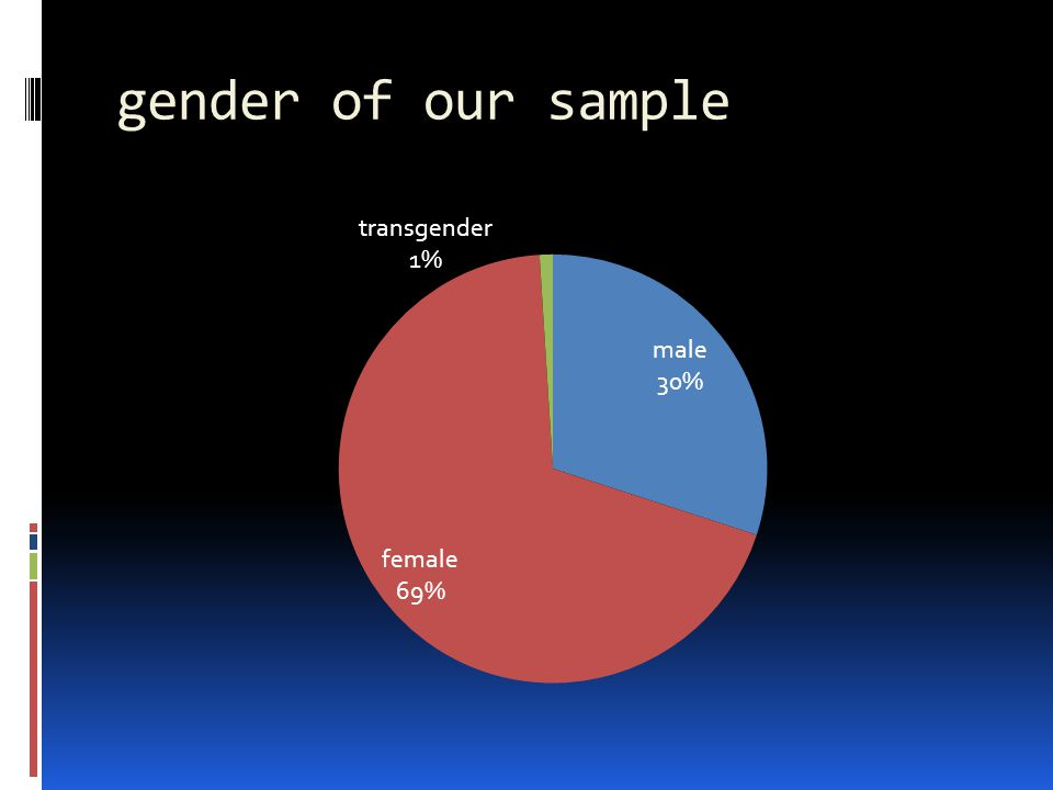 gender of our sample